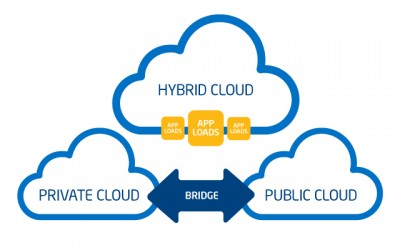 Everything about hybrid cloud !